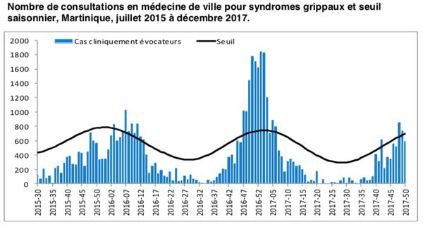 graphique grippe