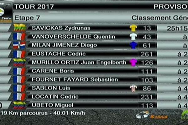 Classement général tour Guadeloupe étape 7