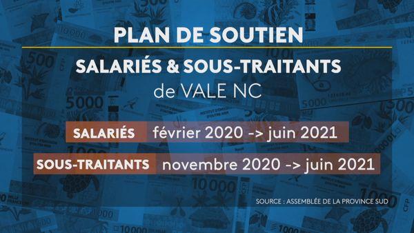 Province Sud aides salariés et sous-traitants Vale NC