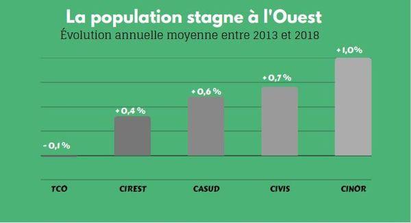 Une croissance démographique stable dans l'Ouest entre 2013 et 2018