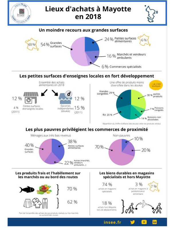 infographies achats