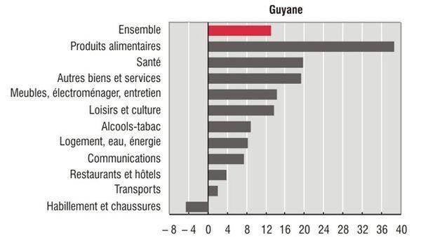 Evolution du coût de la vie en Guyane