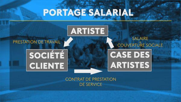 Le portage salarial des artistes, mode d'emploi.