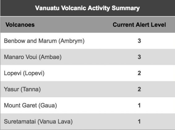 © Vanuatu meteorology and geo-hazards department