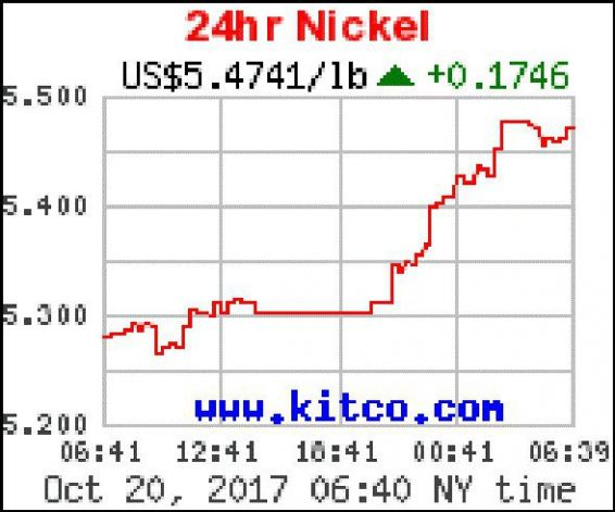 Cours du nickel vendredi 20 octobre en matinée au London Metal Exchange © Kitco Nickel. com