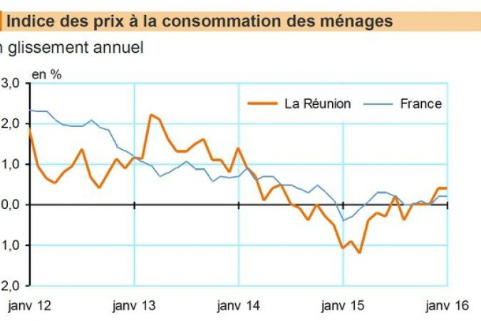 Source : Insee, Indices des prix à la consommation. © INSEE